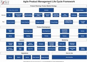 Agile Product Management Life Cycle