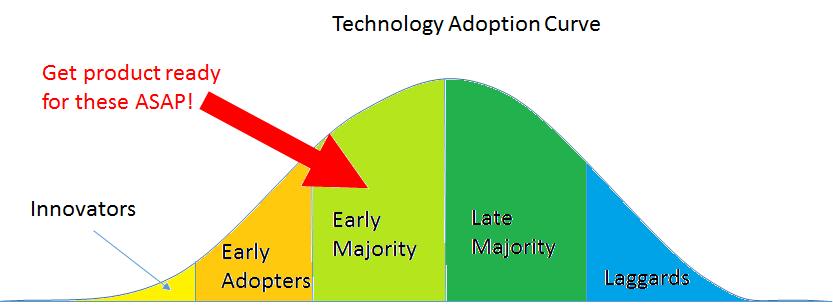 Tech-Adoption-Curve