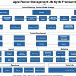 Spice Catalyst Product Life Cycle Framework Resource