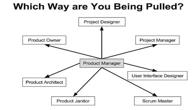 What is the diference between product manager and technical product manager (1)