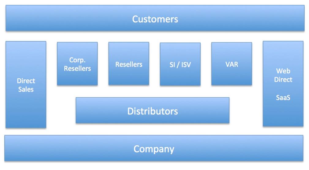 manufacturer's representative or rep